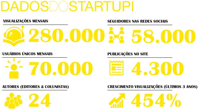 Dados do Startupi