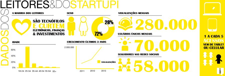 Os negócios inovadores que estão transformando o Brasil passam primeiro pelo Startupi!
