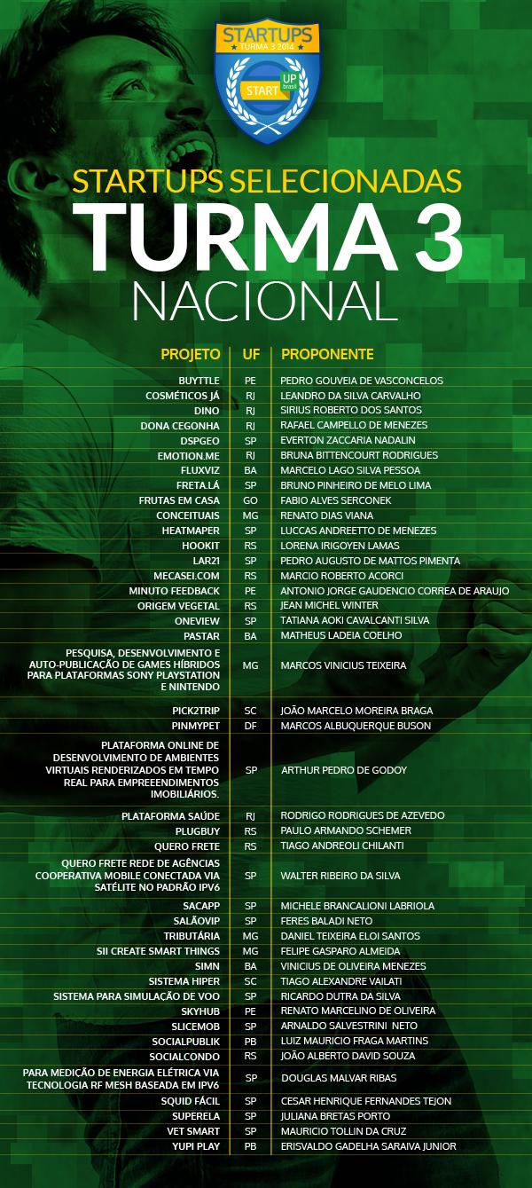 startup_brasil_aprovados_turma_3_nacionais