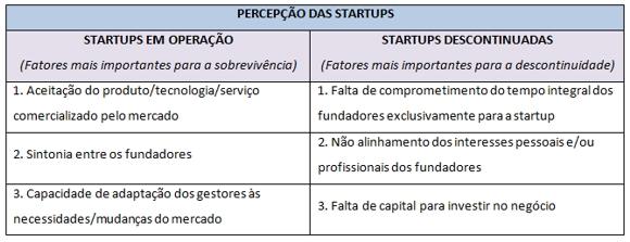 fdc_percepcao_startups_mortalidade